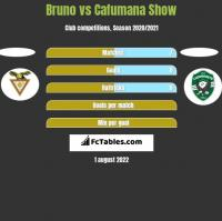 Bruno vs Cafumana Show h2h player stats