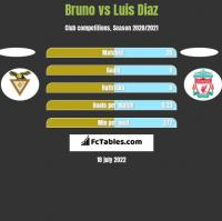 Bruno vs Luis Diaz h2h player stats