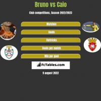 Bruno vs Caio h2h player stats