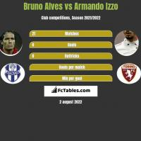 Bruno Alves vs Armando Izzo h2h player stats