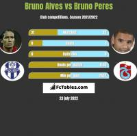 Bruno Alves vs Bruno Peres h2h player stats
