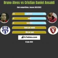 Bruno Alves vs Cristian Daniel Ansaldi h2h player stats