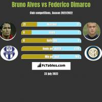 Bruno Alves vs Federico Dimarco h2h player stats