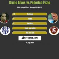Bruno Alves vs Federico Fazio h2h player stats