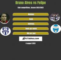 Bruno Alves vs Felipe h2h player stats