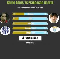 Bruno Alves vs Francesco Acerbi h2h player stats