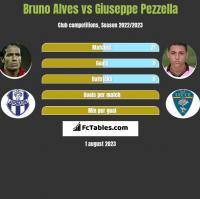 Bruno Alves vs Giuseppe Pezzella h2h player stats