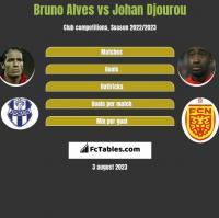 Bruno Alves vs Johan Djourou h2h player stats