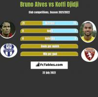 Bruno Alves vs Koffi Djidji h2h player stats