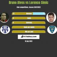 Bruno Alves vs Lorenco Simic h2h player stats