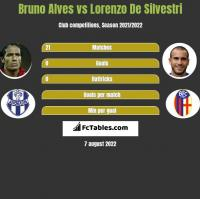 Bruno Alves vs Lorenzo De Silvestri h2h player stats
