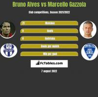 Bruno Alves vs Marcello Gazzola h2h player stats