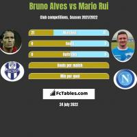Bruno Alves vs Mario Rui h2h player stats
