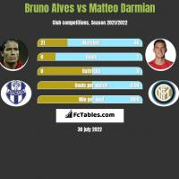 Bruno Alves vs Matteo Darmian h2h player stats