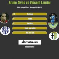 Bruno Alves vs Vincent Laurini h2h player stats