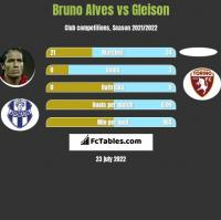 Bruno Alves vs Gleison h2h player stats