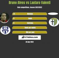 Bruno Alves vs Lautaro Valenti h2h player stats