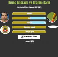 Bruno Andrade vs Brahim Darri h2h player stats