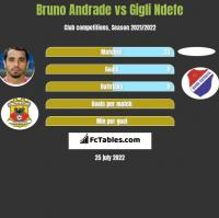 Bruno Andrade vs Gigli Ndefe h2h player stats