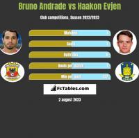 Bruno Andrade vs Haakon Evjen h2h player stats