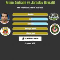 Bruno Andrade vs Jaroslav Navratil h2h player stats