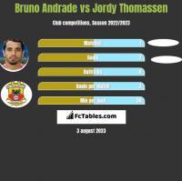 Bruno Andrade vs Jordy Thomassen h2h player stats