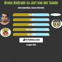 Bruno Andrade vs Jort van der Sande h2h player stats