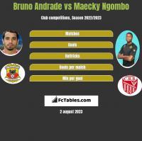 Bruno Andrade vs Maecky Ngombo h2h player stats