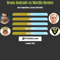 Bruno Andrade vs Martjin Berden h2h player stats