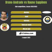 Bruno Andrade vs Rauno Sappinen h2h player stats