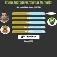 Bruno Andrade vs Thomas Verheijdt h2h player stats