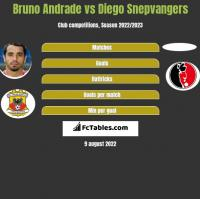 Bruno Andrade vs Diego Snepvangers h2h player stats