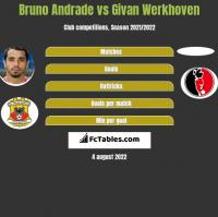 Bruno Andrade vs Givan Werkhoven h2h player stats