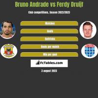 Bruno Andrade vs Ferdy Druijf h2h player stats