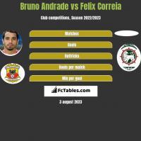 Bruno Andrade vs Felix Correia h2h player stats