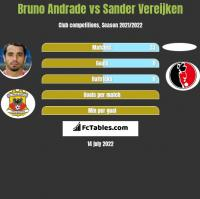 Bruno Andrade vs Sander Vereijken h2h player stats