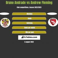 Bruno Andrade vs Andrew Fleming h2h player stats