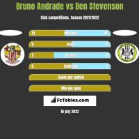 Bruno Andrade vs Ben Stevenson h2h player stats