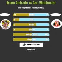Bruno Andrade vs Carl Winchester h2h player stats