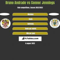 Bruno Andrade vs Connor Jennings h2h player stats