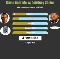 Bruno Andrade vs Courtney Senior h2h player stats