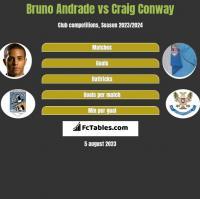 Bruno Andrade vs Craig Conway h2h player stats