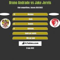 Bruno Andrade vs Jake Jervis h2h player stats