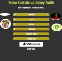 Bruno Andrade vs Jimmy Smith h2h player stats