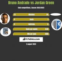Bruno Andrade vs Jordan Green h2h player stats