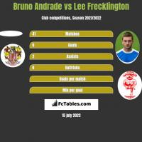 Bruno Andrade vs Lee Frecklington h2h player stats
