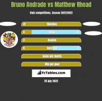 Bruno Andrade vs Matthew Rhead h2h player stats