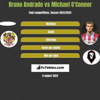 Bruno Andrade vs Michael O'Connor h2h player stats