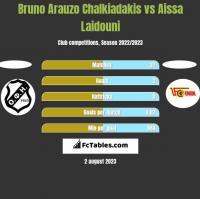 Bruno Arauzo Chalkiadakis vs Aissa Laidouni h2h player stats