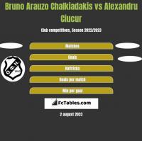 Bruno Arauzo Chalkiadakis vs Alexandru Ciucur h2h player stats